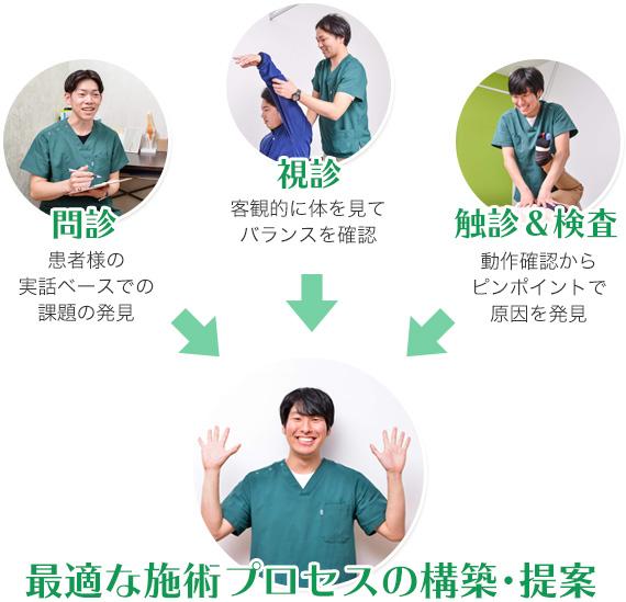 治療プロセスの構築方法